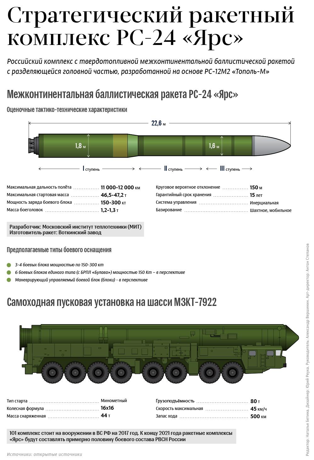 """Стратегический ракетный комплекс РС-24 """"Ярс"""""""
