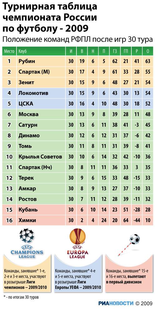 Турнирная таблица стран по футболу