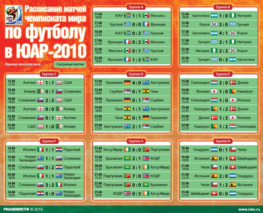 таблица чемпионата по футболу россии