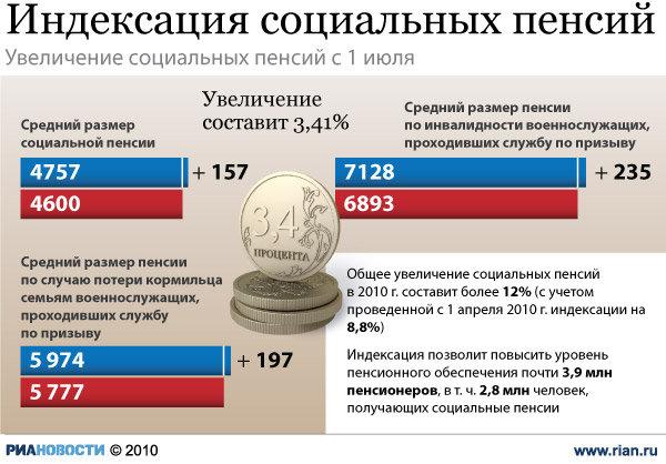 популярный вид социальная пенсия в россии пшике