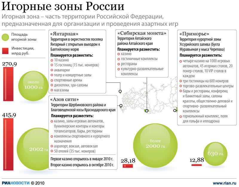 официальный сайт город в россии где разрешено казино